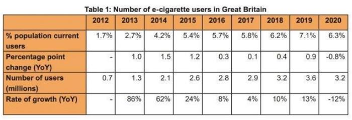 英国卫生部2021最新报告:电子烟是戒烟最好选择消除误解迫在眉睫