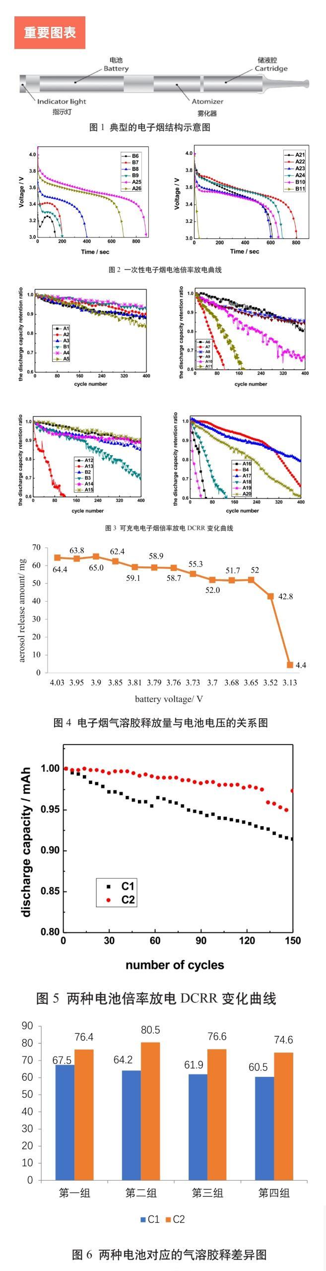 电子烟电池倍率放电特性不同,对气溶胶释放行为影响较大