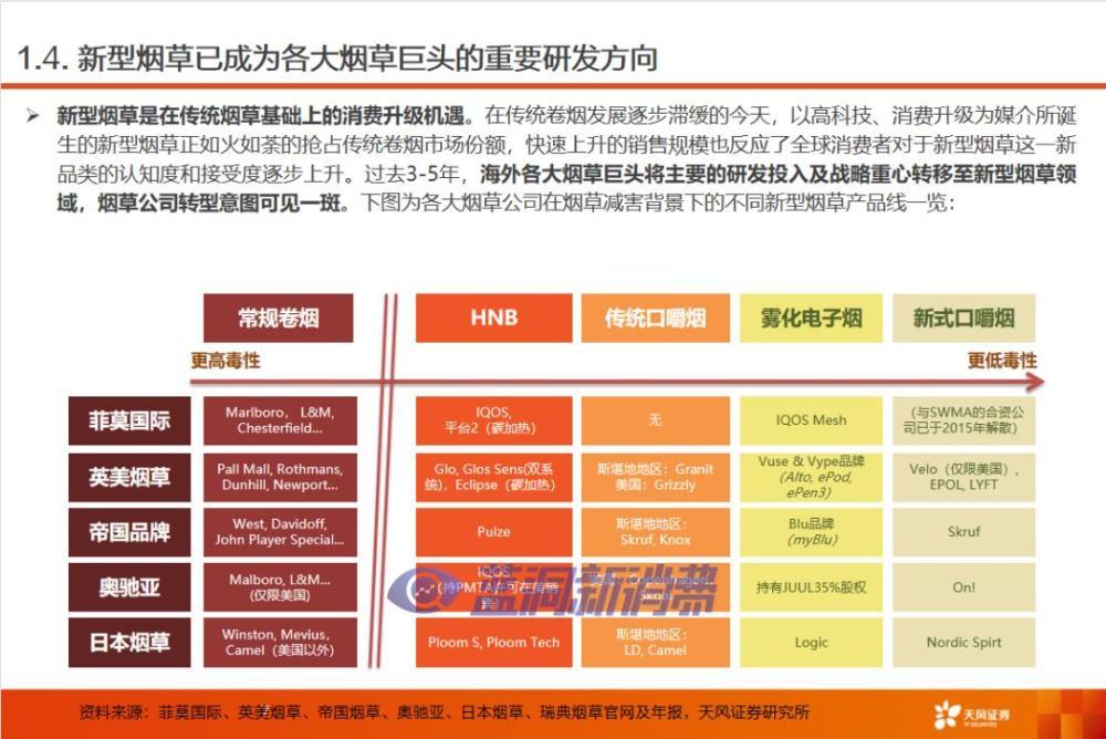 天风证券:我国新型烟草产业发展的机遇和挑战