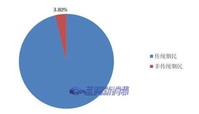 中国疾控中心:电子烟并没有成为非烟民的第一口烟