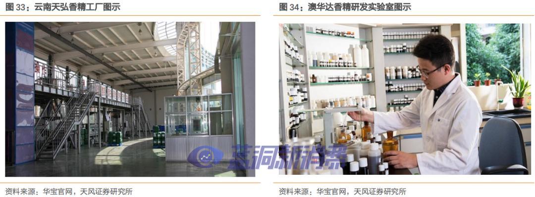 天风证券深度研报:华宝国际—全球新型烟草核心原料供应商雏形已现
