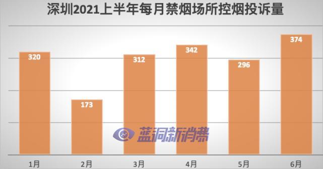 深圳今年上半年控烟投诉同比增长114%