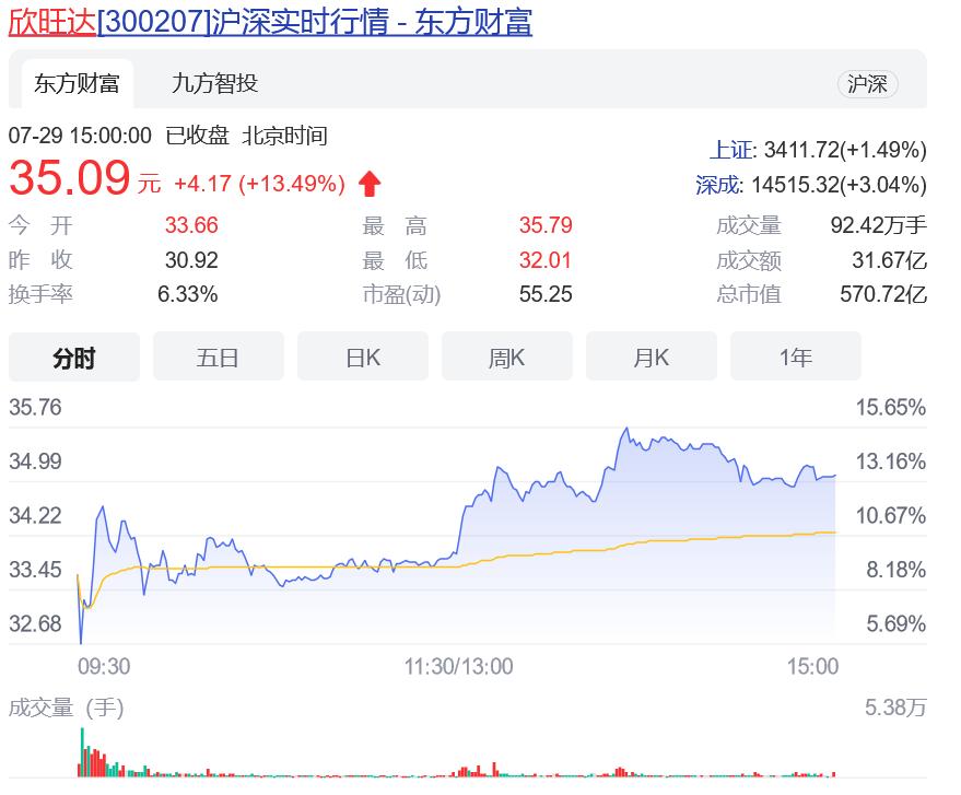 2021年7月29日电子雾化器相关股市板块涨幅2%