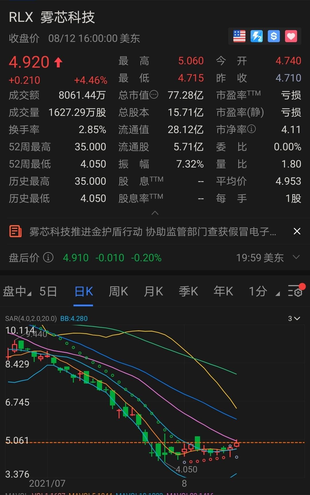 公布打假43万件,雾芯科技股价拉升4.46%