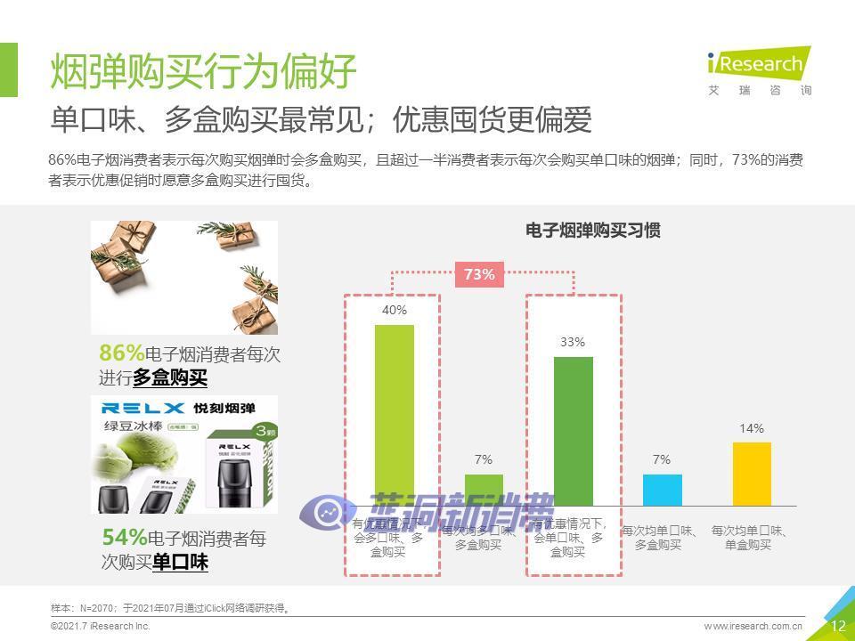 艾瑞咨询:2021年中国换弹式电子烟用户洞察报告