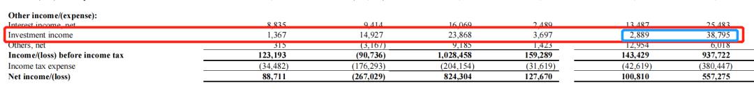 悦刻财报的秘密:35亿投资,才0.1%回报率?