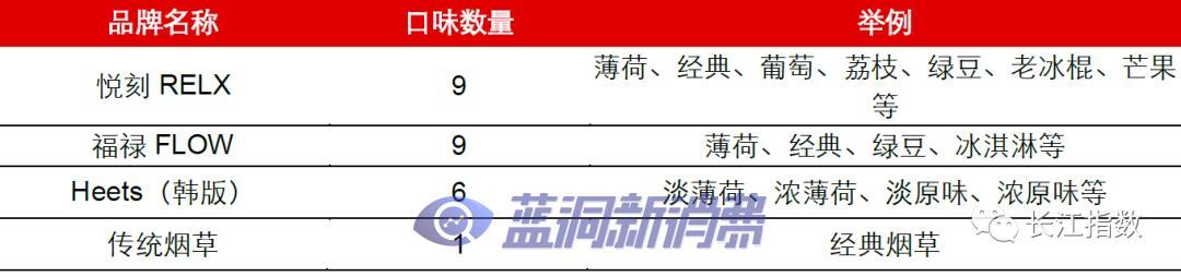 长江证券:热点追踪系列之新型烟草指数