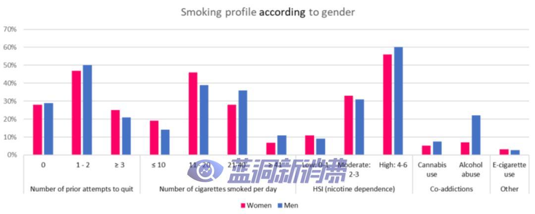 戒烟也有性别差异?原来女性比男性更难