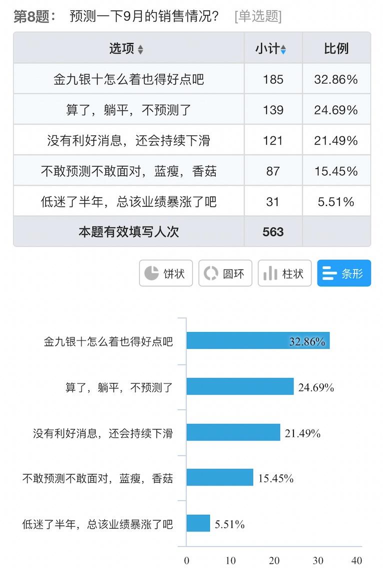 电子烟实体店8月统计:微商出货超过实体业,71%店铺营业额不足三万