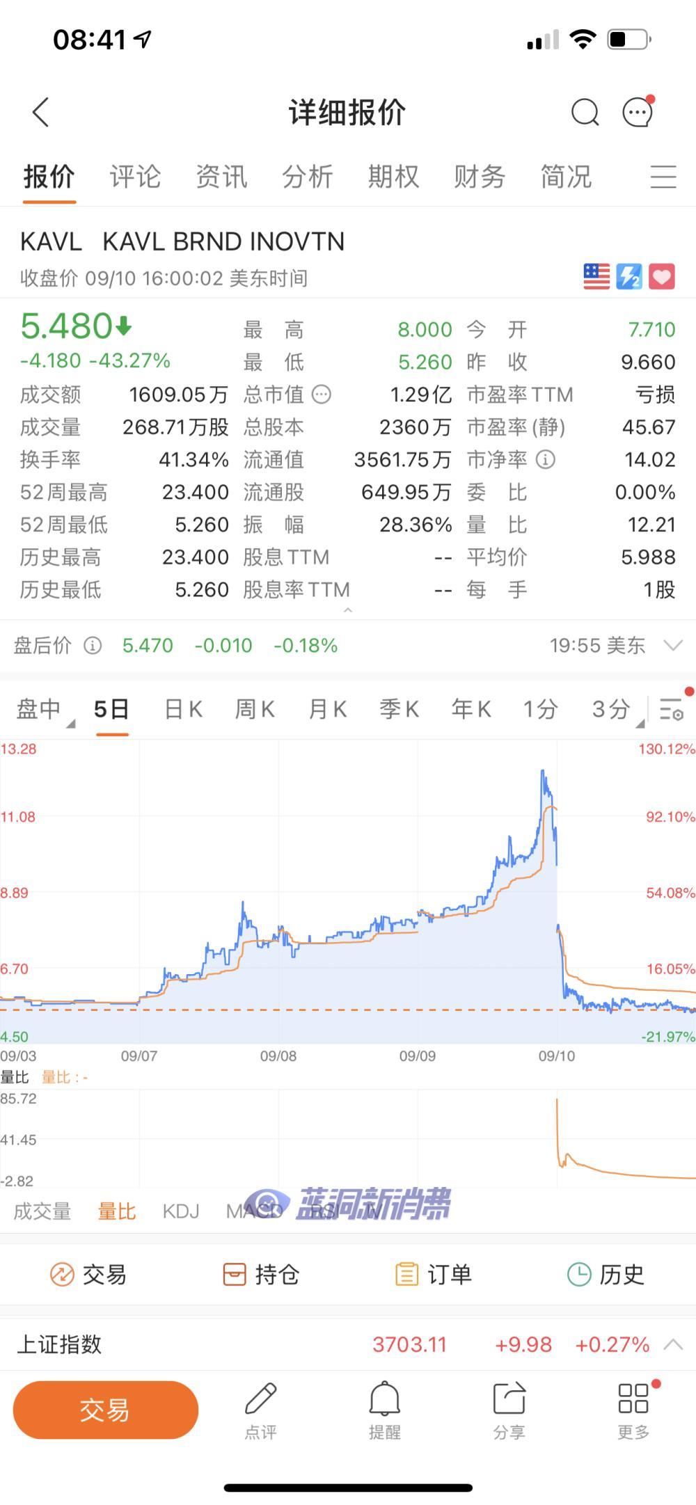 一次性电子烟Bidi分销商Kavia股价暴跌44%