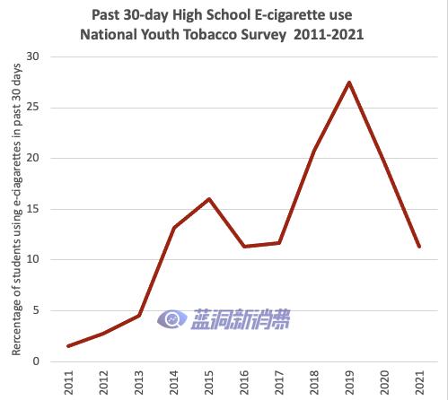CDC:美国青少年今年电子烟使用率下降了40%以上